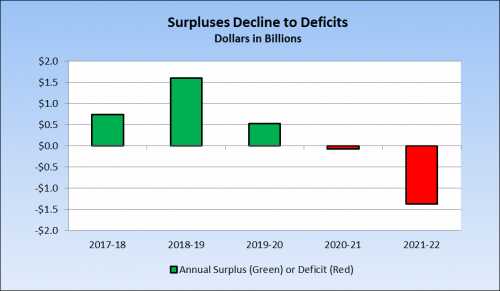 Surpluses Decline to Deficits